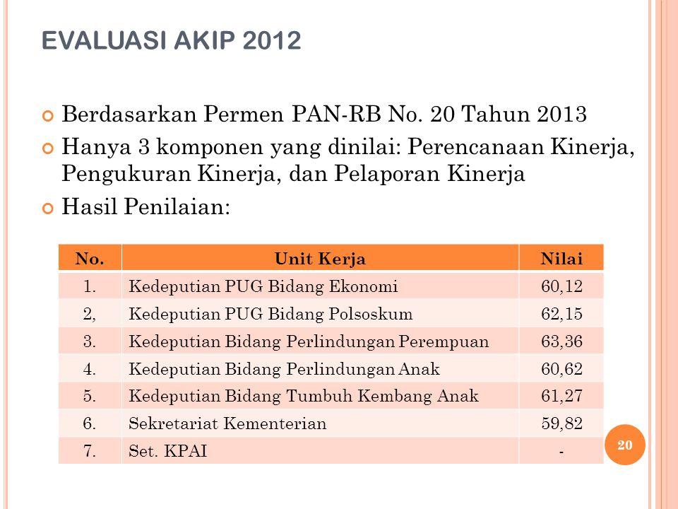 EVALUASI AKIP 2012 Berdasarkan Permen PAN-RB No. 20 Tahun 2013