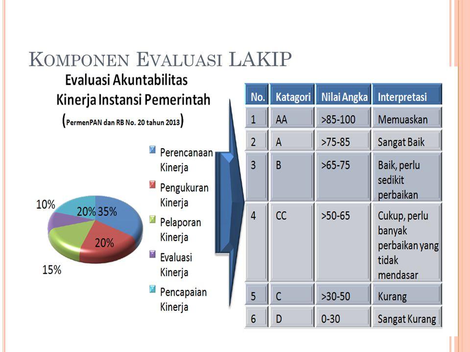 Komponen Evaluasi LAKIP
