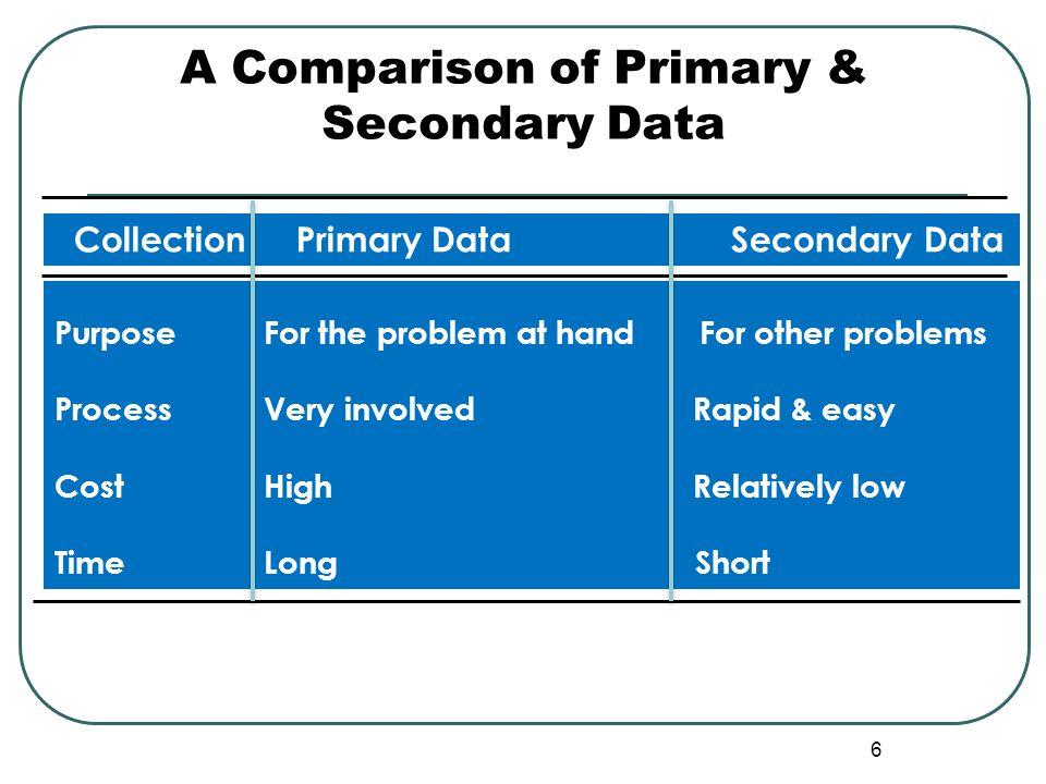 A Comparison of Primary & Secondary Data