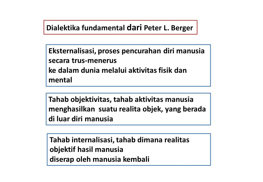 Dialektika fundamental dari Peter L. Berger
