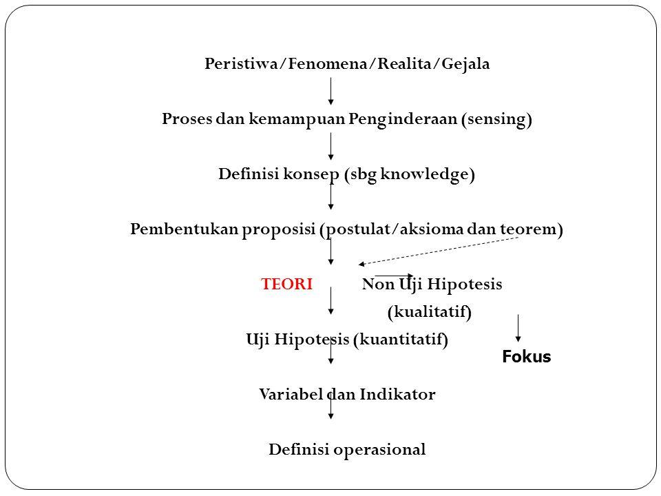 Peristiwa/Fenomena/Realita/Gejala Proses dan kemampuan Penginderaan (sensing) Definisi konsep (sbg knowledge) Pembentukan proposisi (postulat/aksioma dan teorem) TEORI Non Uji Hipotesis (kualitatif) Uji Hipotesis (kuantitatif) Variabel dan Indikator Definisi operasional