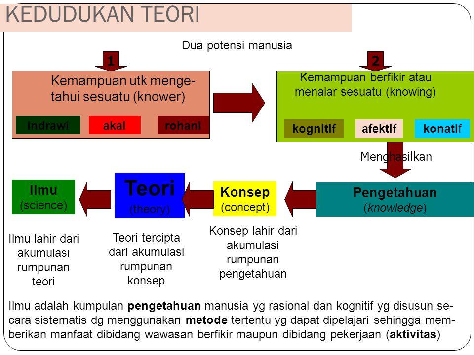 KEDUDUKAN TEORI Teori (theory) 1 2