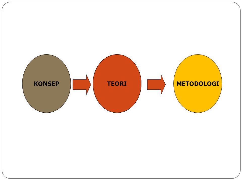 KONSEP TEORI METODOLOGI