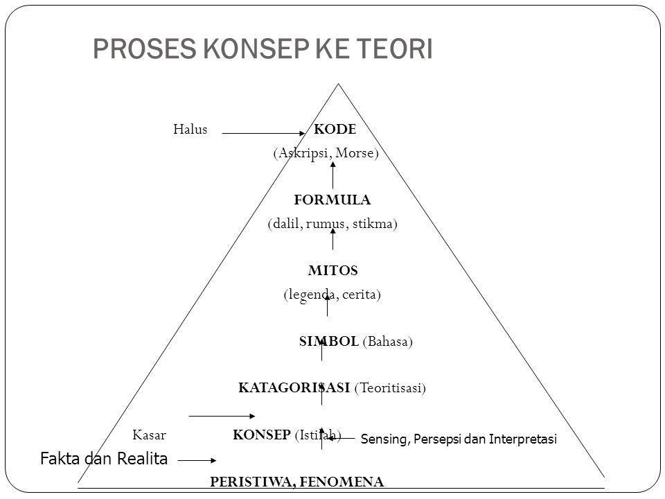 Sensing, Persepsi dan Interpretasi
