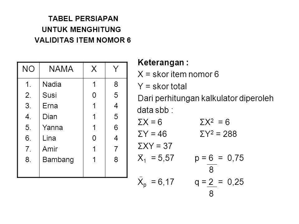 Dari perhitungan kalkulator diperoleh data sbb : ΣX = 6 ΣX2 = 6