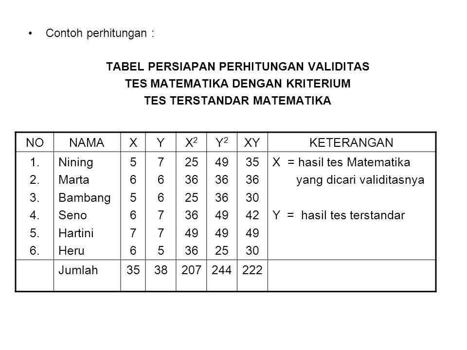 X = hasil tes Matematika yang dicari validitasnya