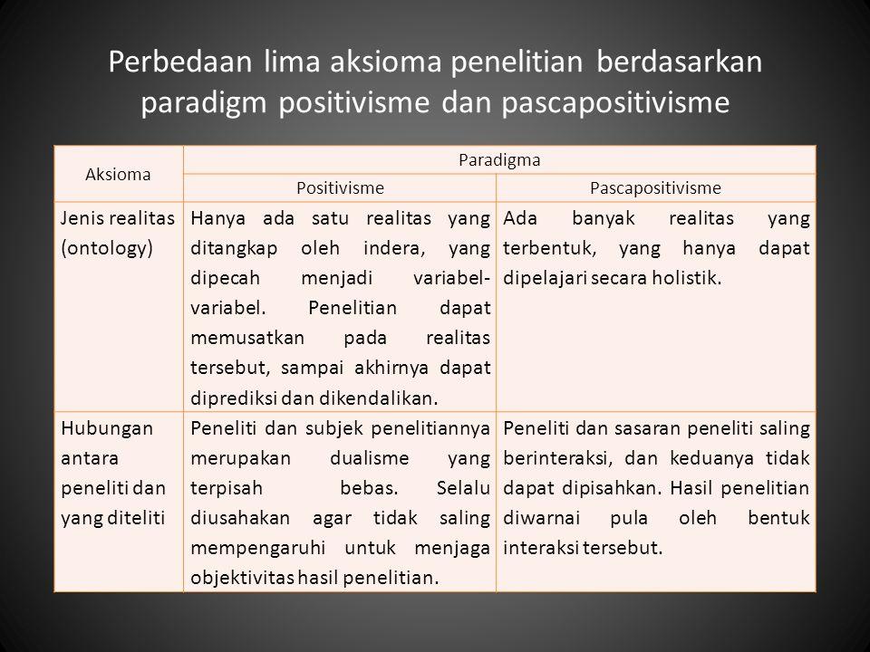 Perbedaan lima aksioma penelitian berdasarkan paradigm positivisme dan pascapositivisme