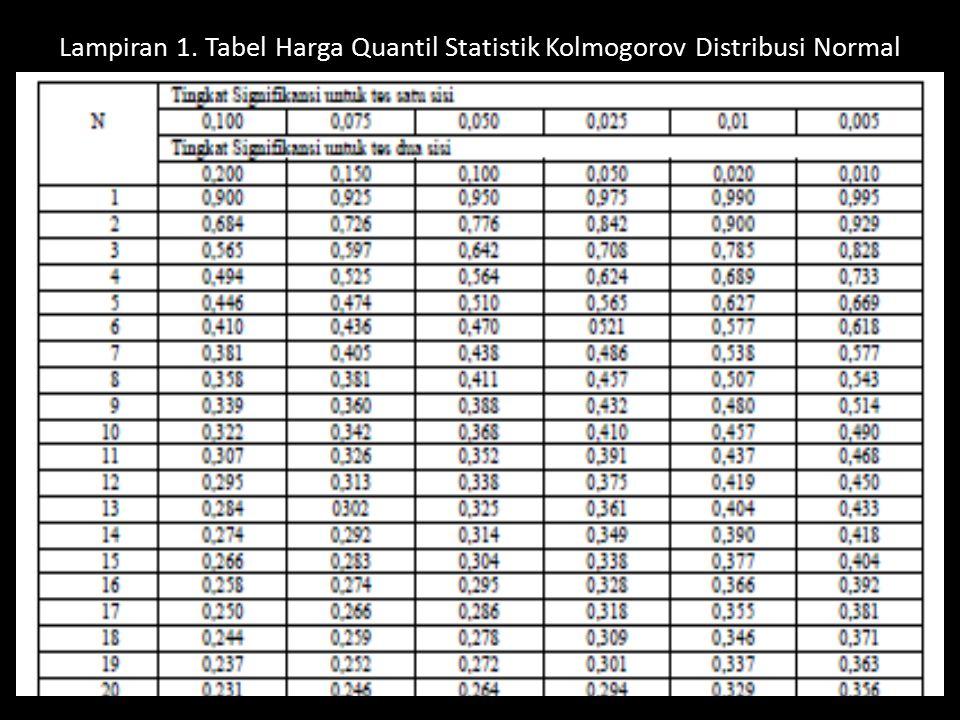 Lampiran 1. Tabel Harga Quantil Statistik Kolmogorov Distribusi Normal