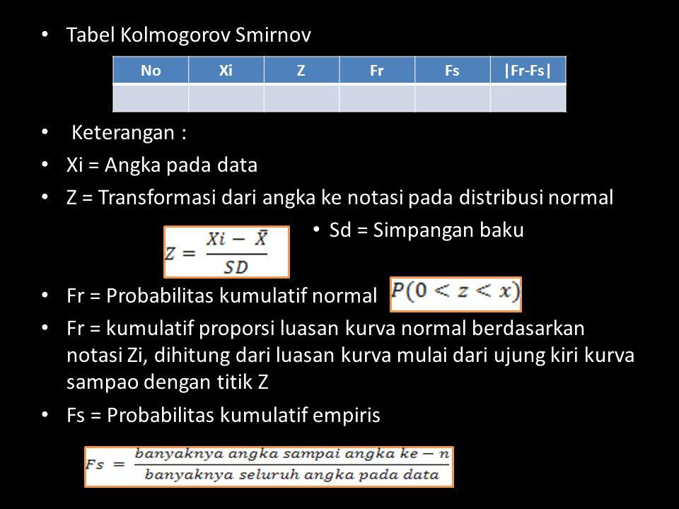 Tabel Kolmogorov Smirnov
