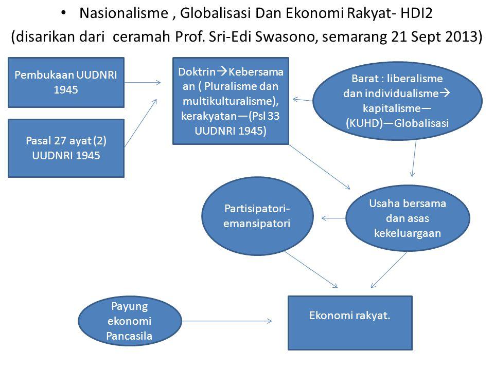 Nasionalisme , Globalisasi Dan Ekonomi Rakyat- HDI2