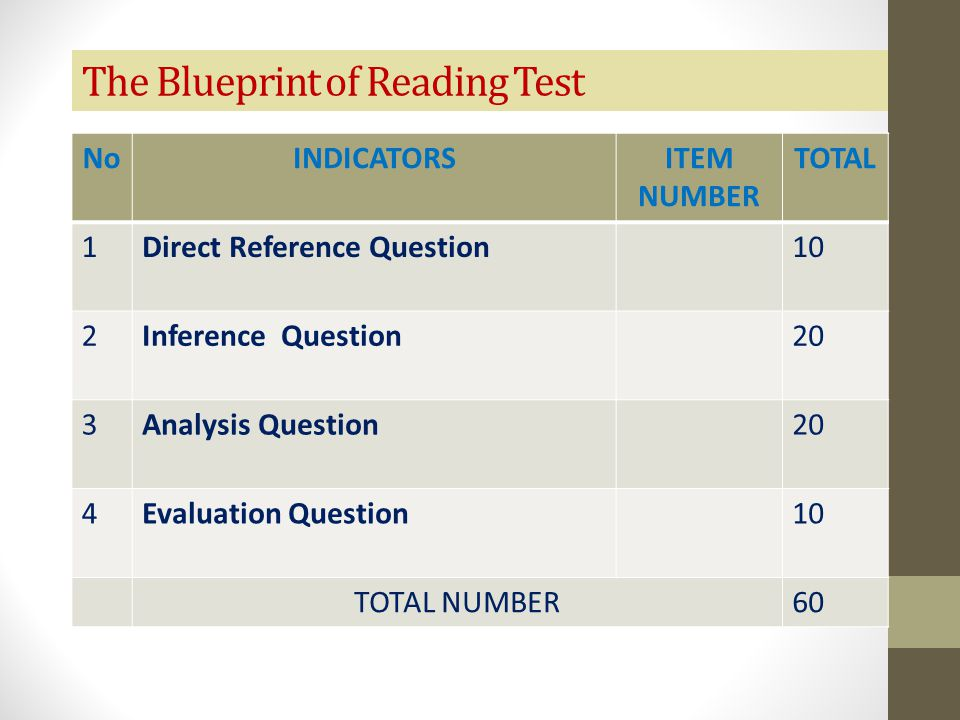 The Blueprint of Reading Test