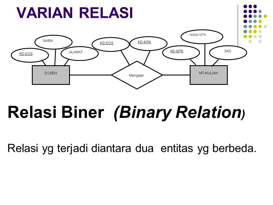 Relasi Biner (Binary Relation)