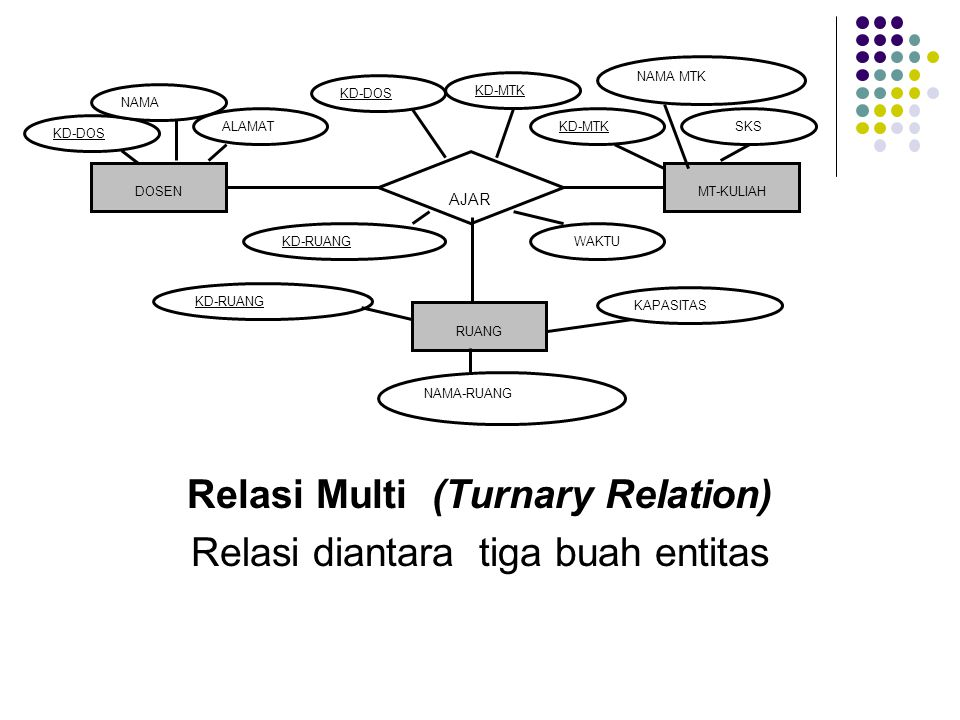 Relasi Multi (Turnary Relation) Relasi diantara tiga buah entitas