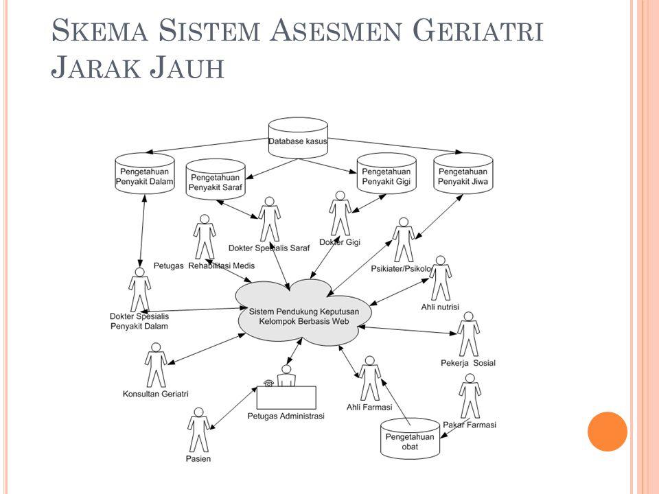 Skema Sistem Asesmen Geriatri Jarak Jauh