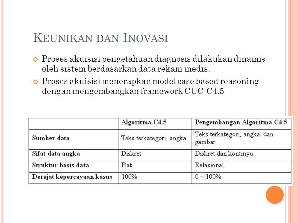 Keunikan dan Inovasi Proses akuisisi pengetahuan diagnosis dilakukan dinamis oleh sistem berdasarkan data rekam medis.