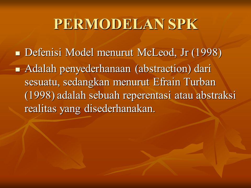 PERMODELAN SPK Defenisi Model menurut McLeod, Jr (1998)
