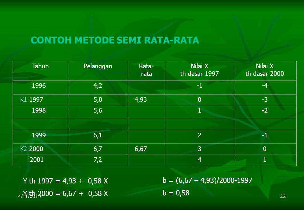 CONTOH METODE SEMI RATA-RATA