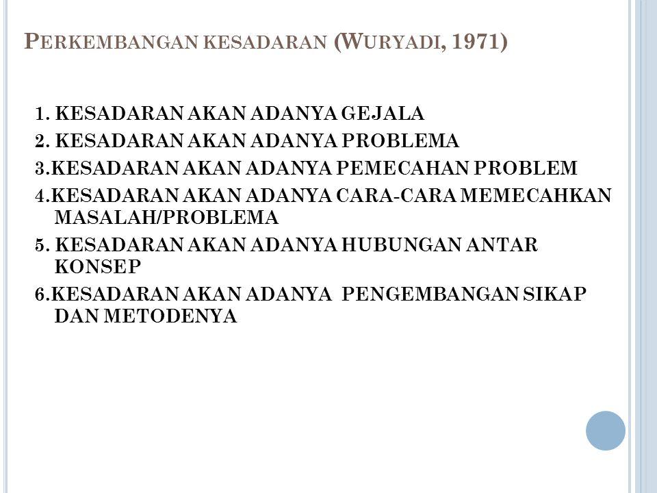 Perkembangan kesadaran (Wuryadi, 1971)