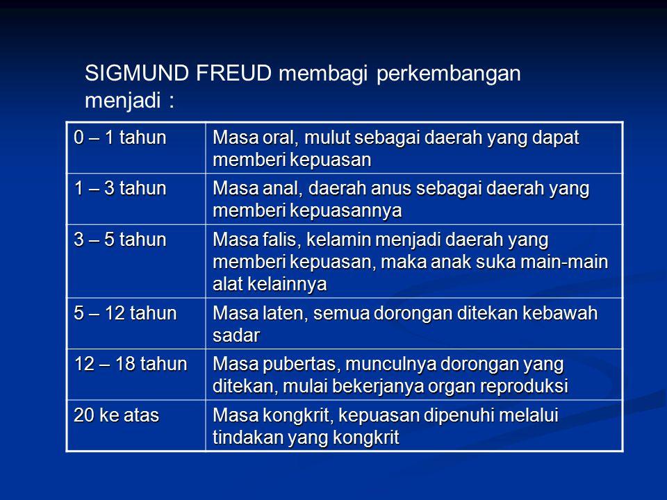 SIGMUND FREUD membagi perkembangan menjadi :