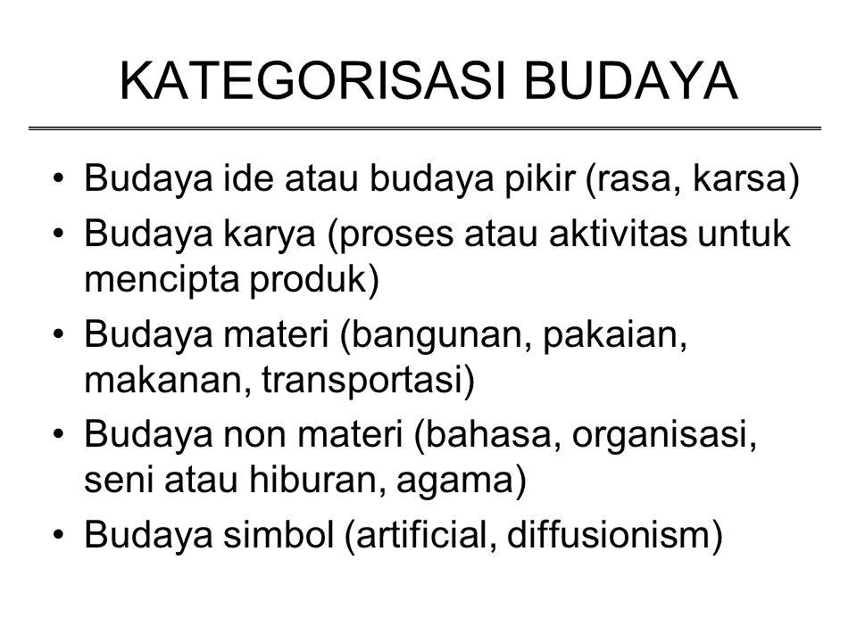 KATEGORISASI BUDAYA Budaya ide atau budaya pikir (rasa, karsa)