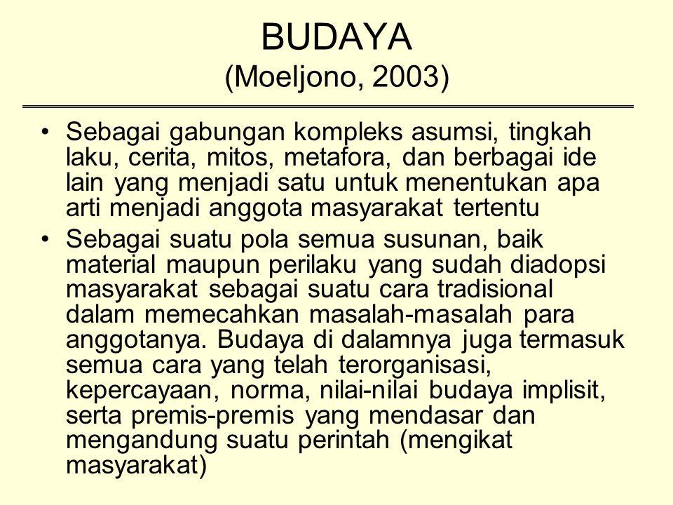 BUDAYA (Moeljono, 2003)