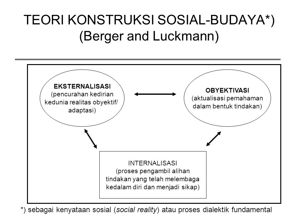 TEORI KONSTRUKSI SOSIAL-BUDAYA*) (Berger and Luckmann)