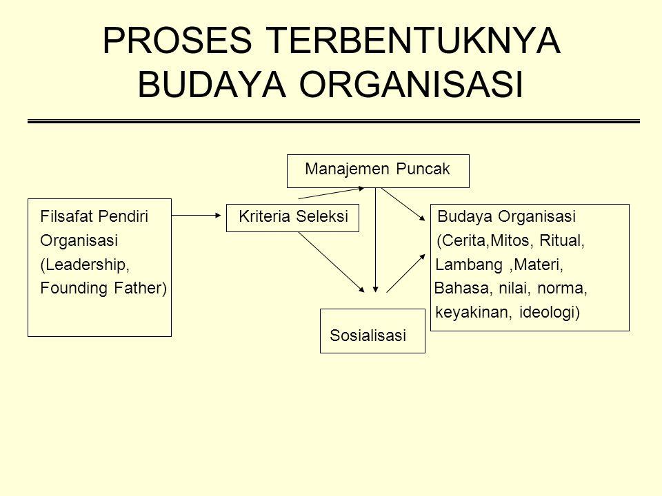 PROSES TERBENTUKNYA BUDAYA ORGANISASI