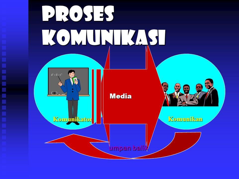 Proses Komunikasi Media interaksi Komunikator Komunikan umpan balik
