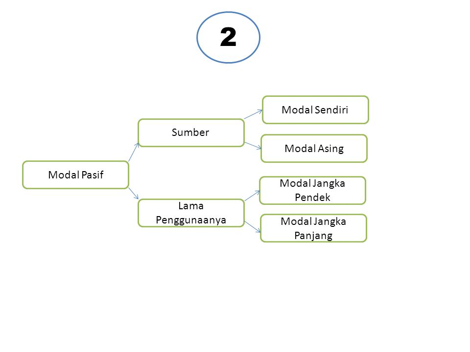 2 Modal Sendiri Sumber Modal Asing Modal Pasif Modal Jangka Pendek