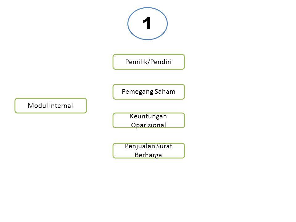 1 Pemilik/Pendiri Pemegang Saham Modul Internal Keuntungan Oparisional