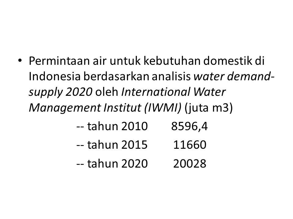 Permintaan air untuk kebutuhan domestik di Indonesia berdasarkan analisis water demand-supply 2020 oleh International Water Management Institut (IWMI) (juta m3)