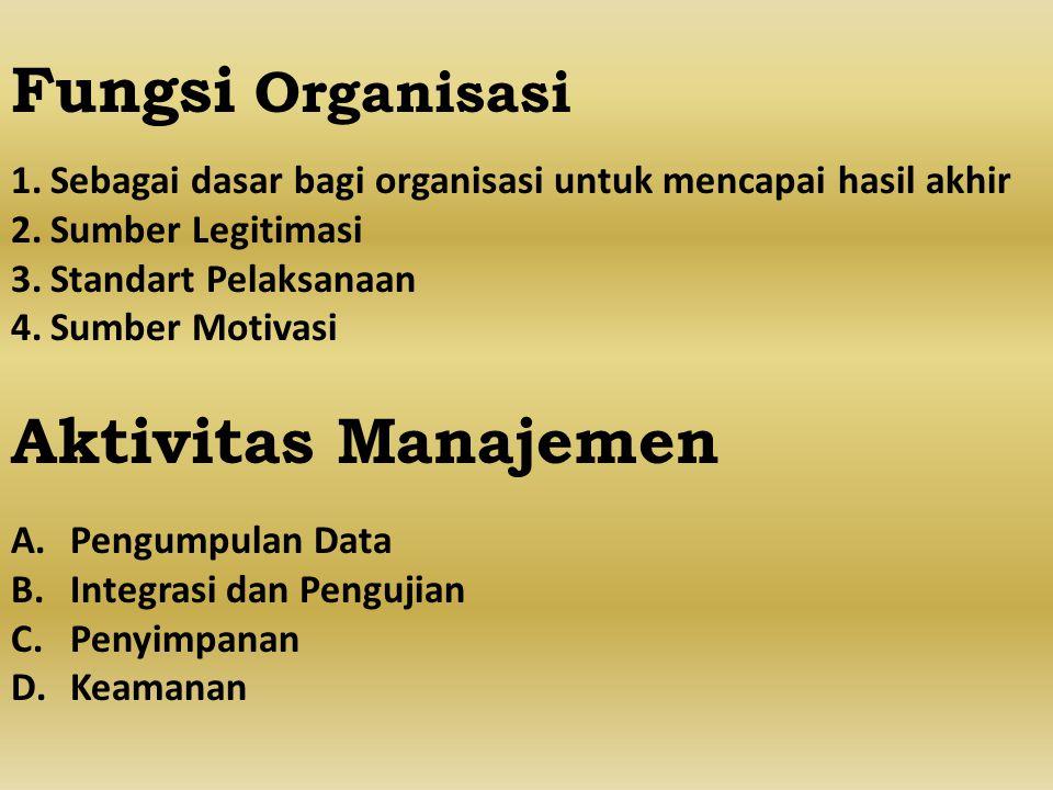 Fungsi Organisasi Aktivitas Manajemen
