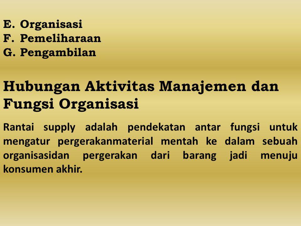 Hubungan Aktivitas Manajemen dan Fungsi Organisasi