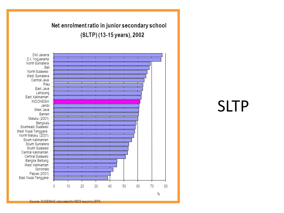 SLTP Net enrolment ratio in junior secondary school