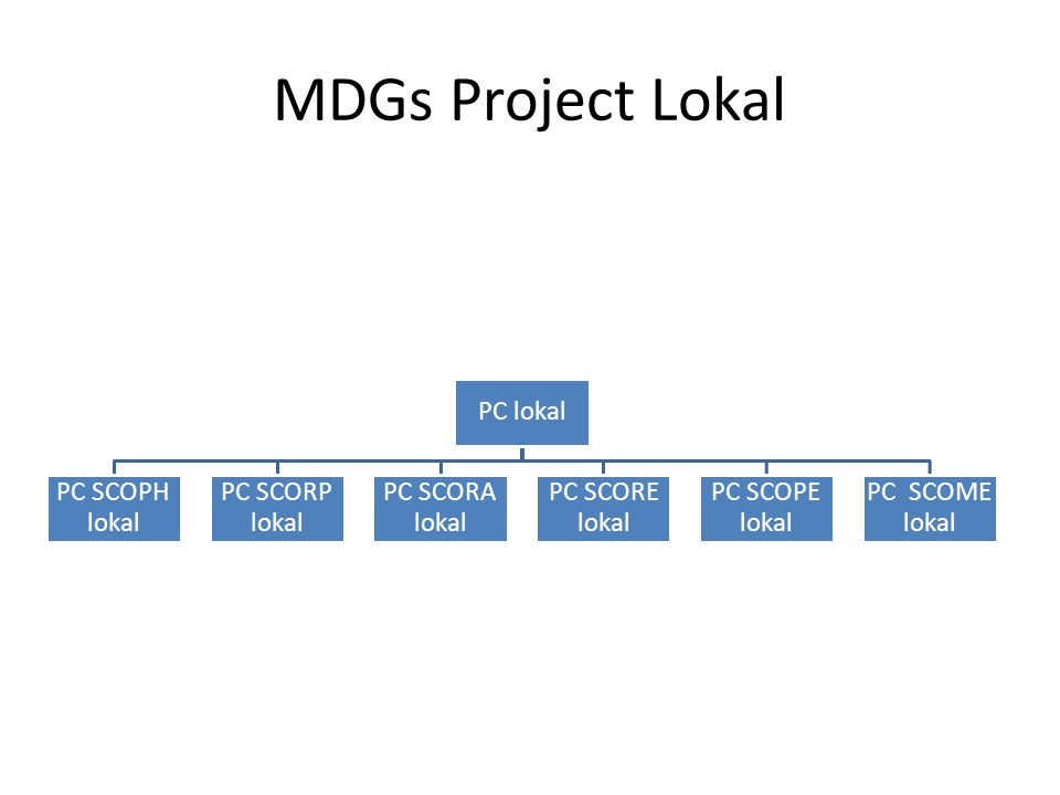 MDGs Project Lokal PC lokal PC SCOPH lokal PC SCORP lokal