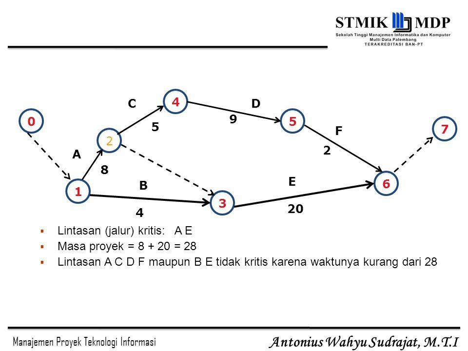 4 C. D. 9. 5. 5. 7. F. 2. 2. A. 8. E. 6. B. 1. 3. 20. 4. Lintasan (jalur) kritis: A E.