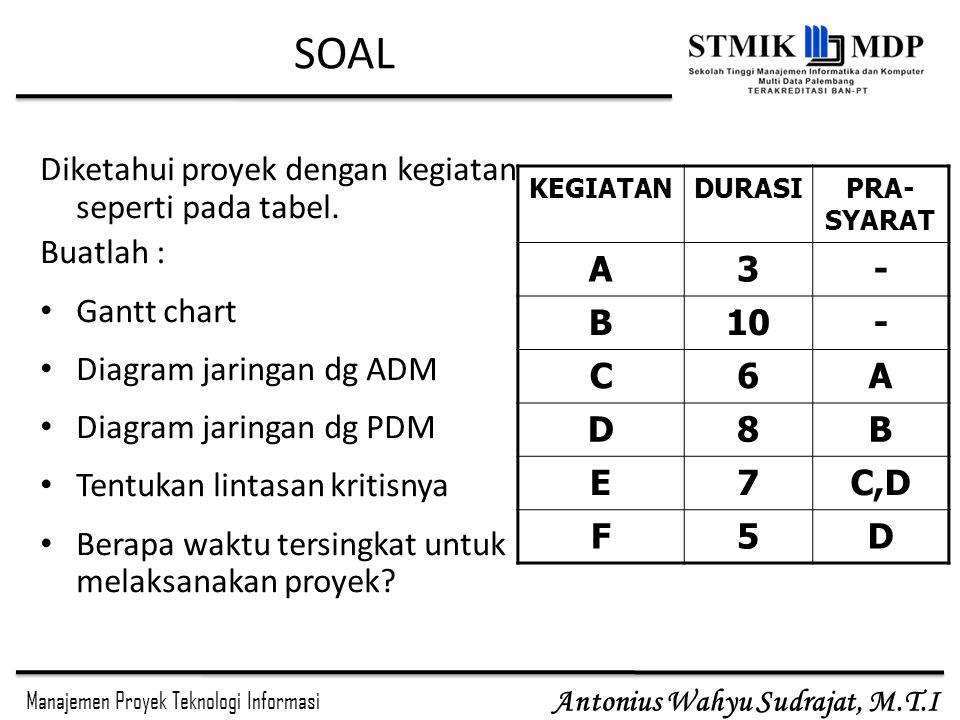 SOAL Diketahui proyek dengan kegiatan seperti pada tabel. Buatlah :