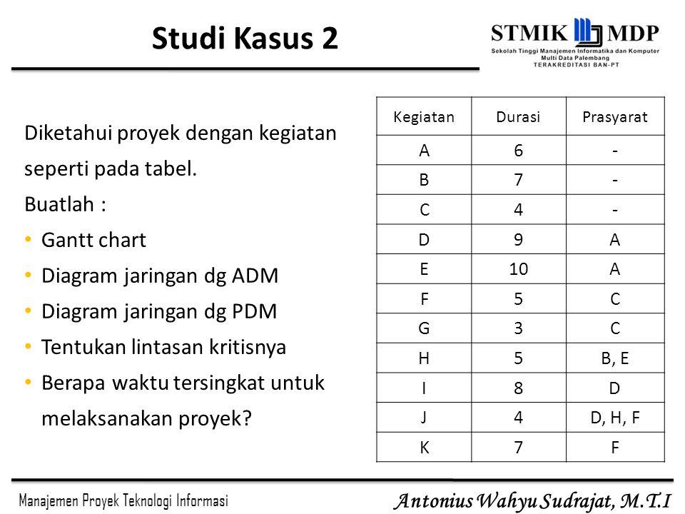 Studi Kasus 2 Diketahui proyek dengan kegiatan seperti pada tabel.