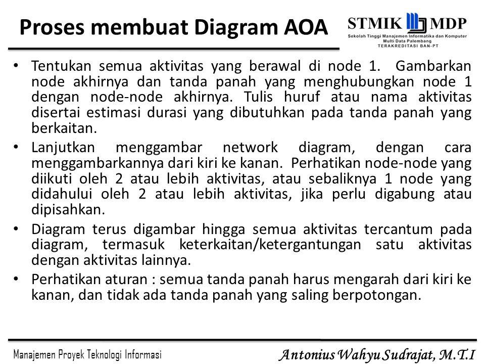 Proses membuat Diagram AOA
