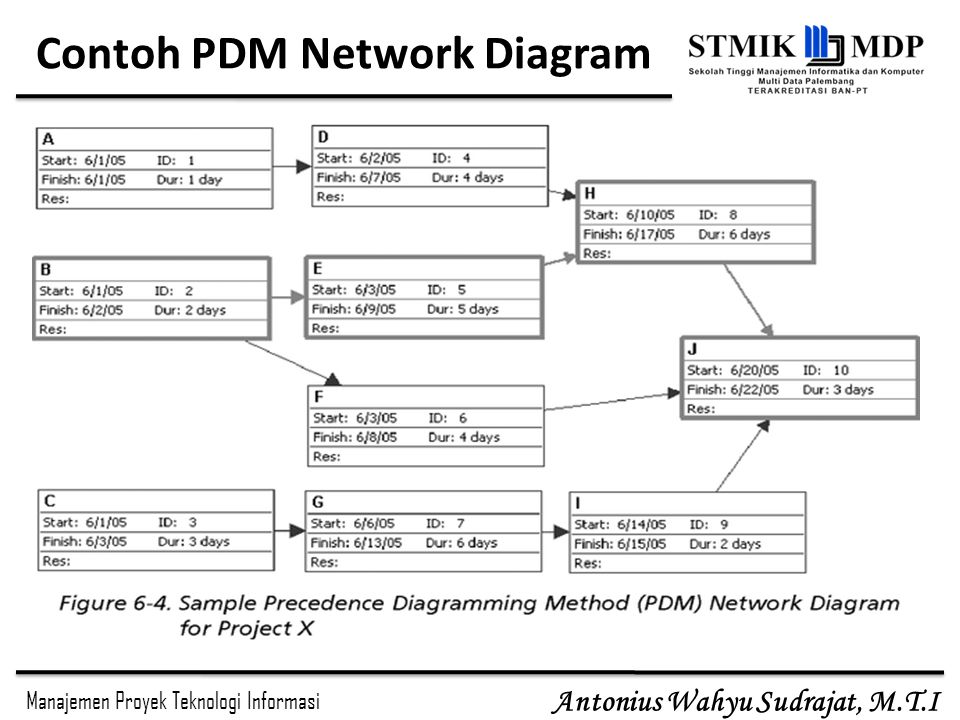 Contoh PDM Network Diagram