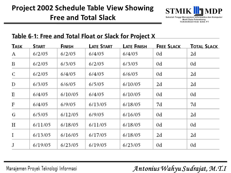 Project 2002 Schedule Table View Showing Free and Total Slack