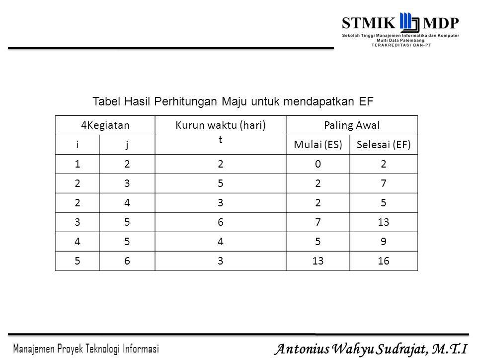 Tabel Hasil Perhitungan Maju untuk mendapatkan EF