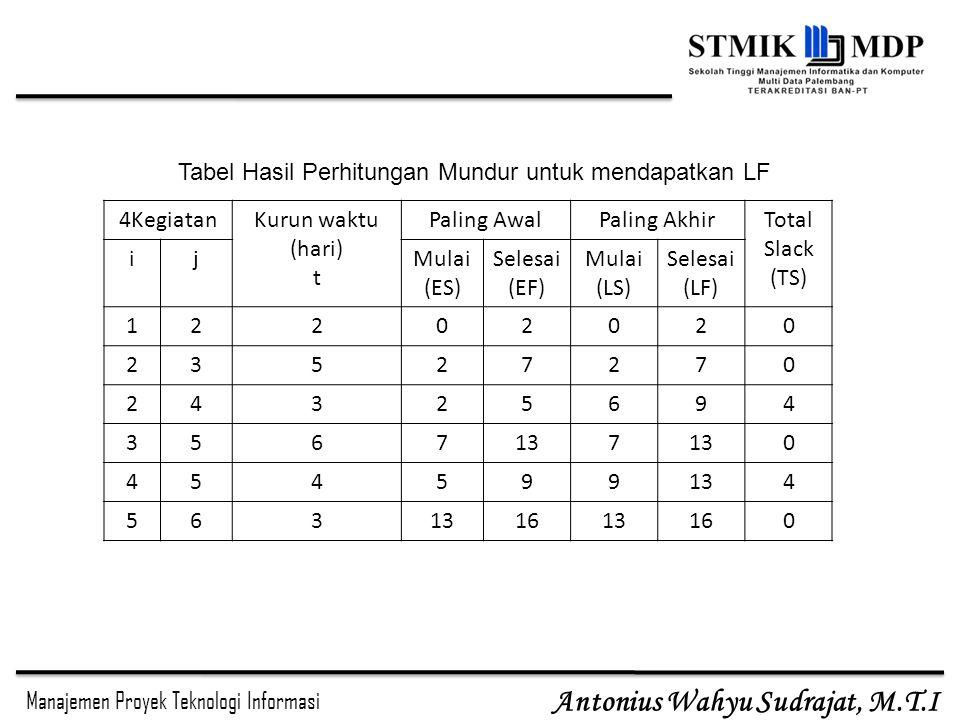 Tabel Hasil Perhitungan Mundur untuk mendapatkan LF