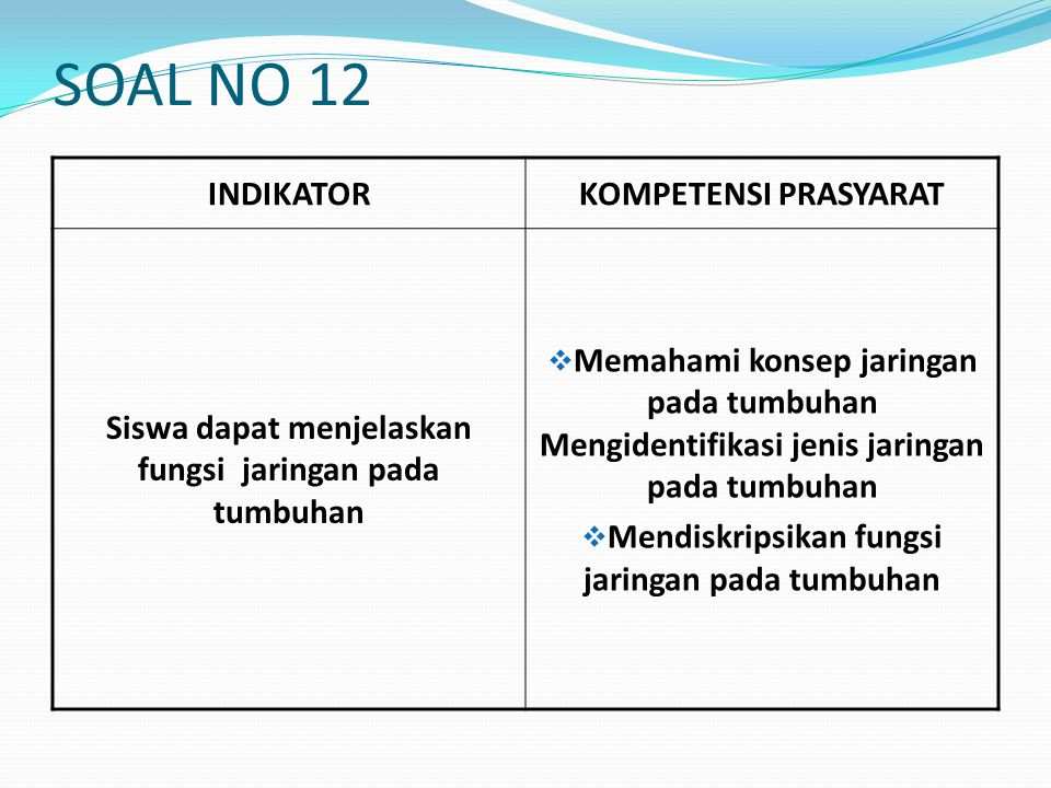 SOAL NO 12 INDIKATOR KOMPETENSI PRASYARAT