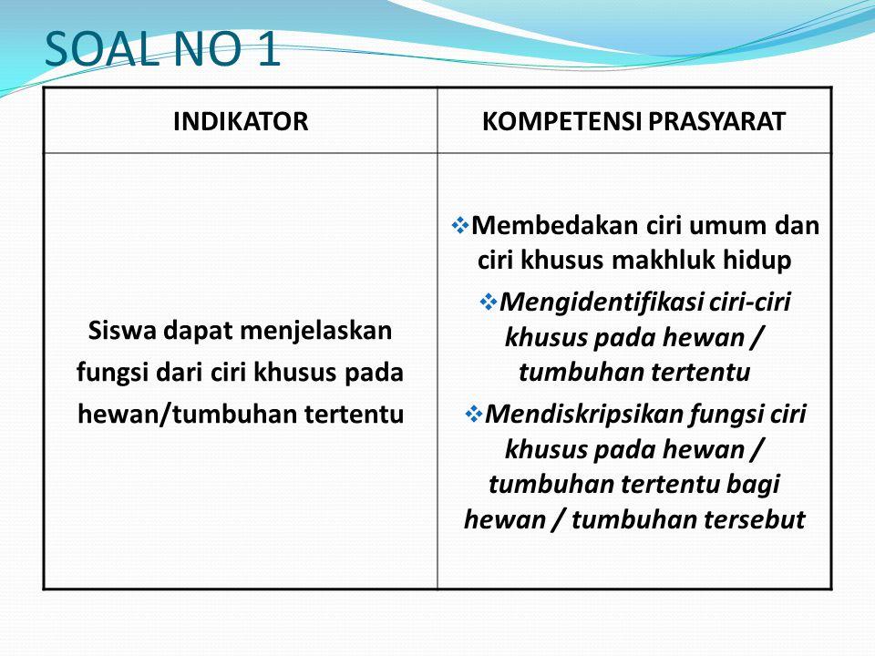 SOAL NO 1 INDIKATOR KOMPETENSI PRASYARAT Siswa dapat menjelaskan