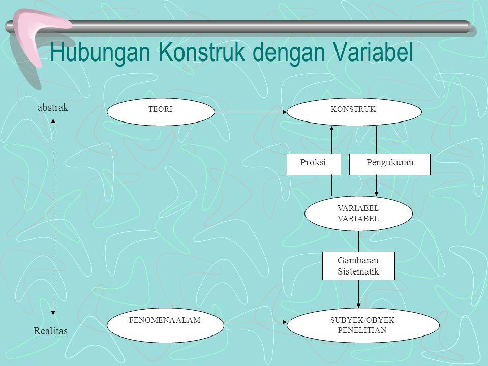 Hubungan Konstruk dengan Variabel