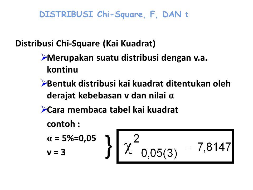 DISTRIBUSI Chi-Square, F, DAN t