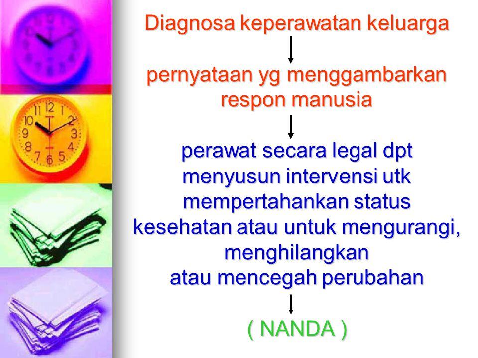 Diagnosa keperawatan keluarga pernyataan yg menggambarkan respon manusia perawat secara legal dpt menyusun intervensi utk mempertahankan status kesehatan atau untuk mengurangi, menghilangkan atau mencegah perubahan ( NANDA )