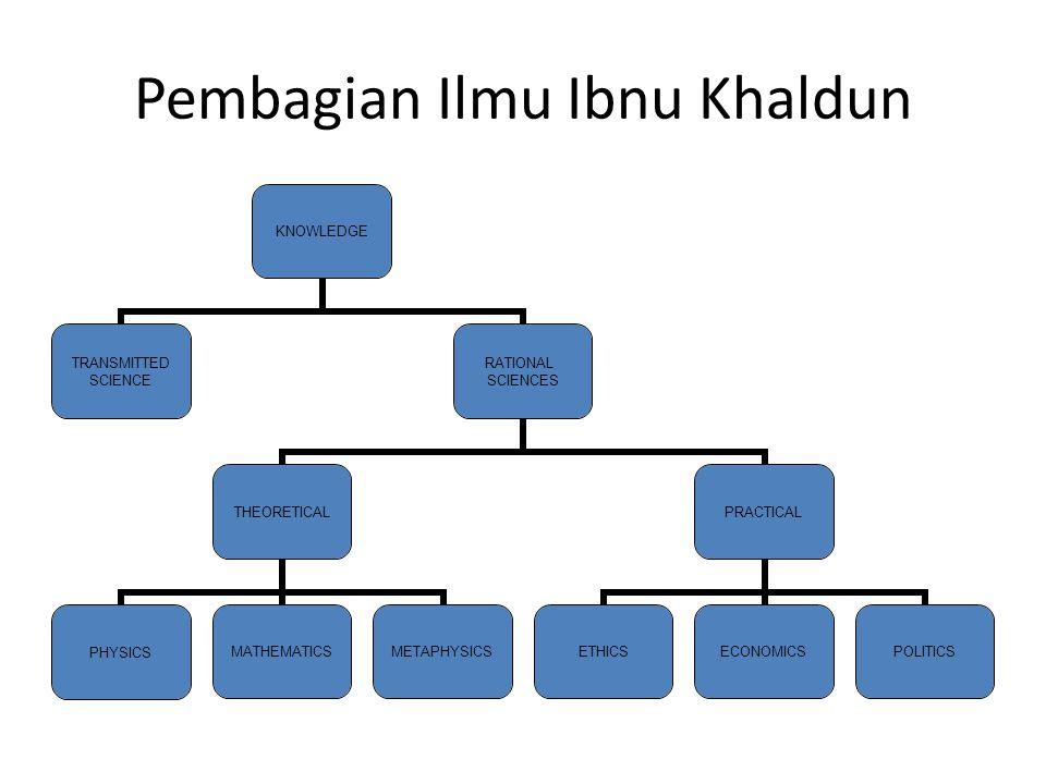 Pembagian Ilmu Ibnu Khaldun