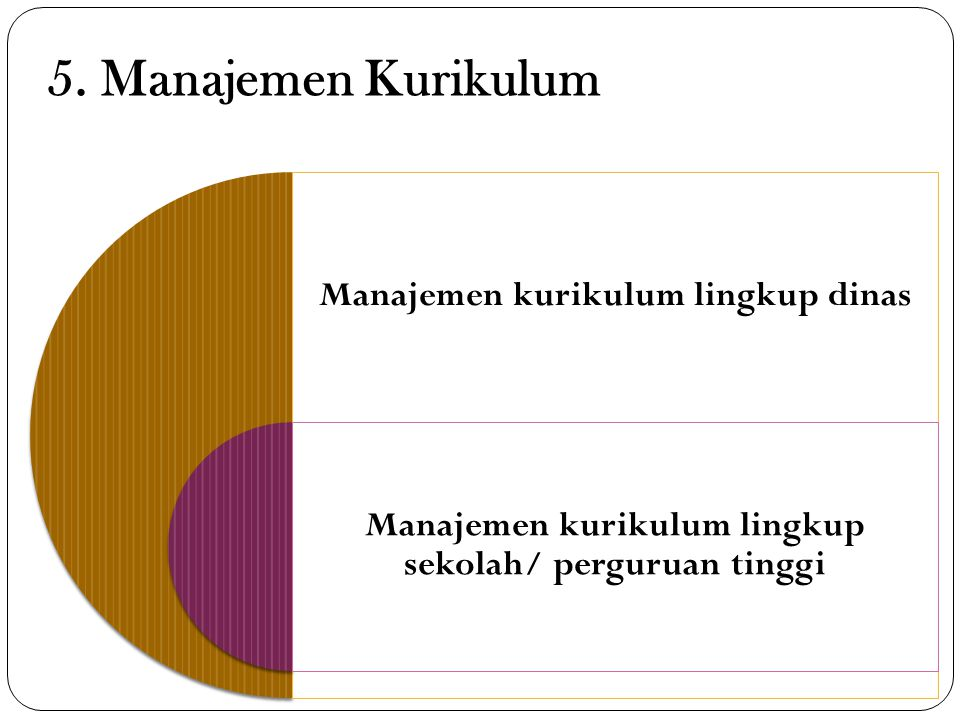 5. Manajemen Kurikulum Manajemen kurikulum lingkup dinas.